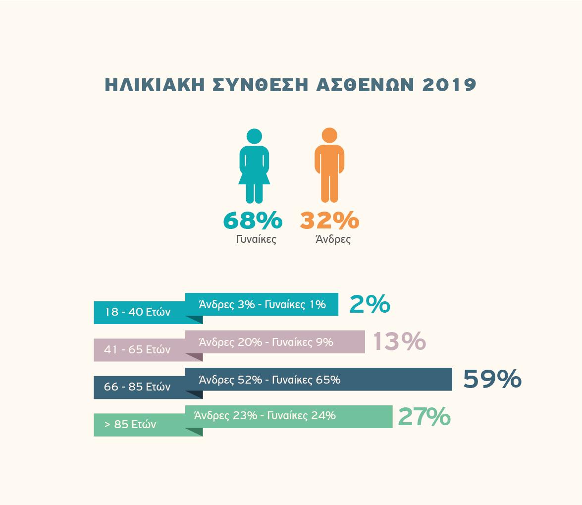 Αποκατάσταση, Ηλικιακή Σύνθεση Ασθενών 2019