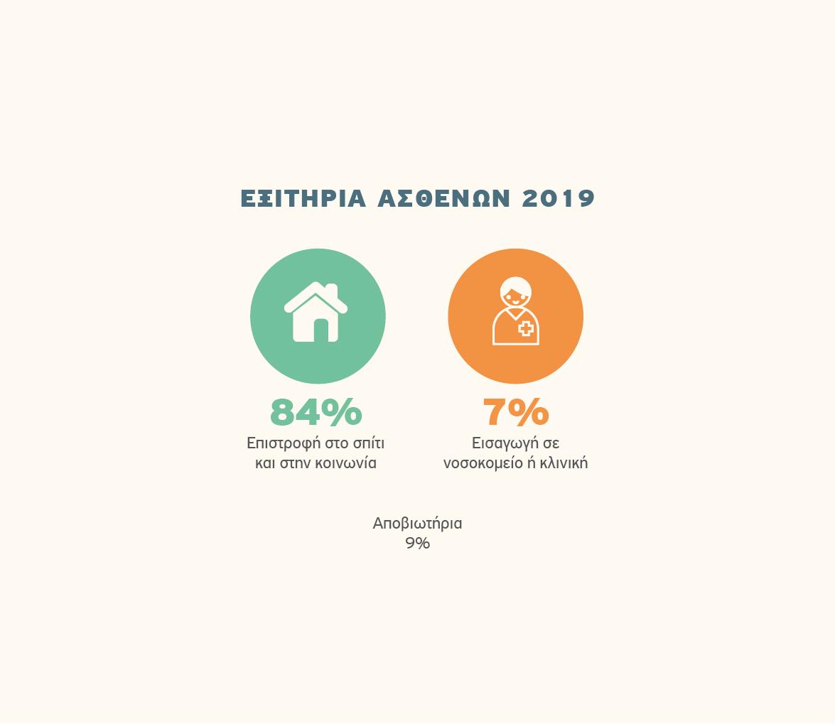 Αποκατάσταση, Εξιτήρια ασθενών 2019